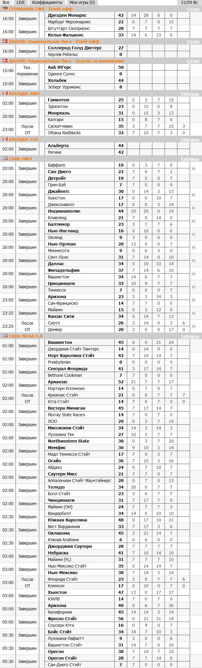 испанский чемпионат по футболу 2016-2017 турнирная таблица