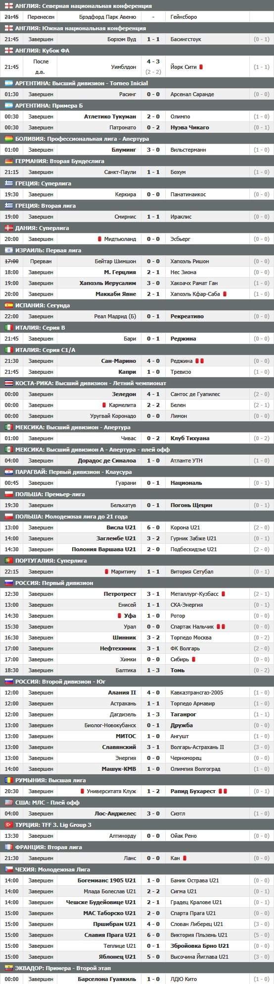 Таблица английской лиги 2012-2013